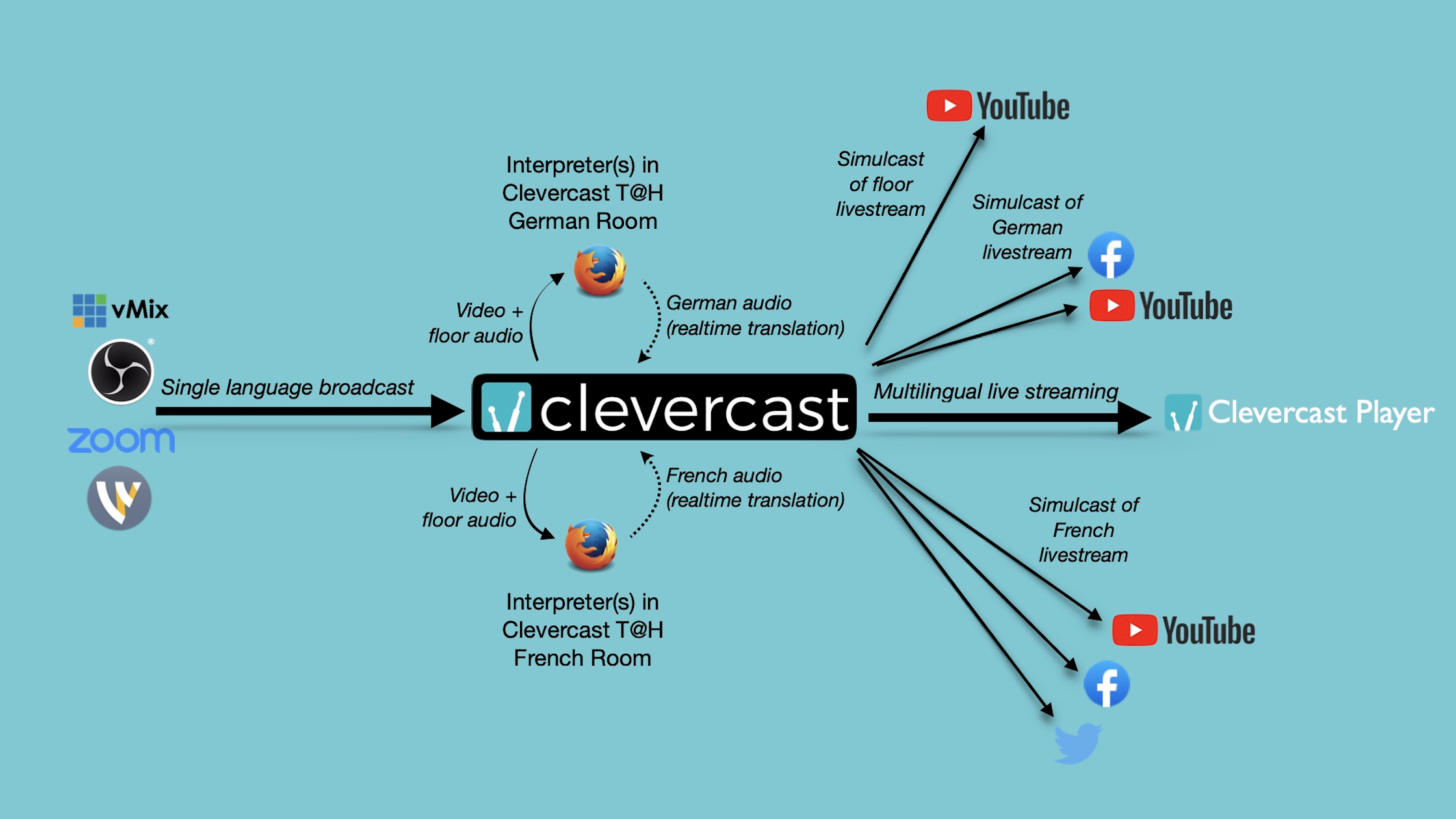 Clevercast Multilingual Live Streaming with Translate@Home and per-language simulcasting